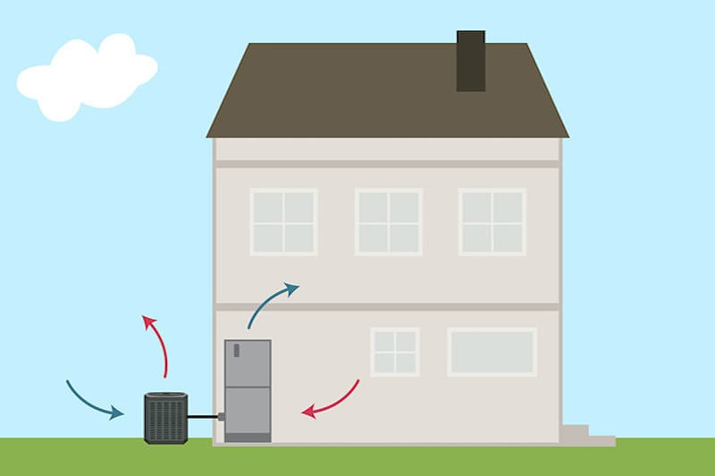 Illustration of a house with a heat pump, Video - What Is a Heat Pump? | HVAC Maintenance | Jack's Refrigeration